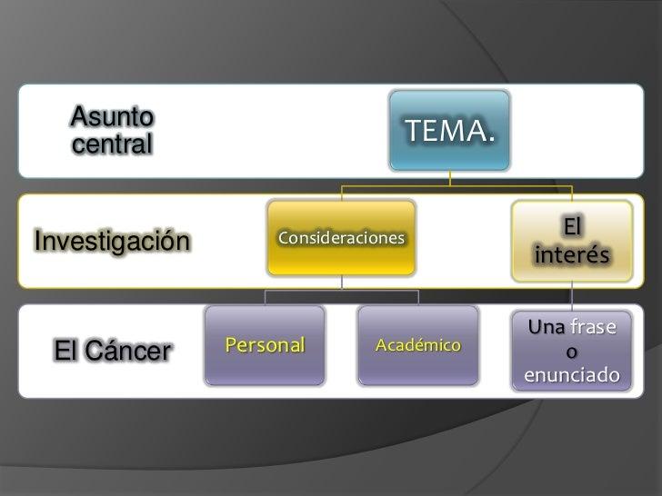 Asunto   central                         TEMA.                     Consideraciones            ElInvestigación             ...