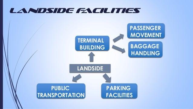 Landside F acilities  TERMINAL BUILDING  PASSENGER MOVEMENT BAGGAGE HANDLING  LANDSIDE  PUBLIC TRANSPORTATION  PARKING FAC...