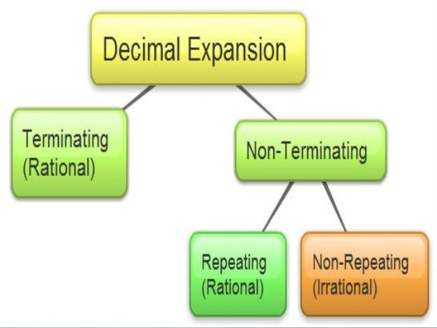 4 Every Repeating Orevery Repeating Or Terminating Decimal