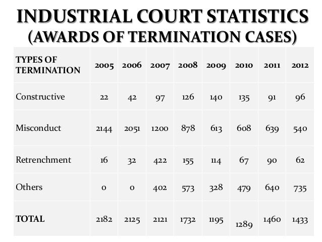 TERMINATION: BURDEN OF PROOF In Stamford Executive Centre v. Puan Dharsini Ganesan (Award 263 of 1985) the Industrial Cour...
