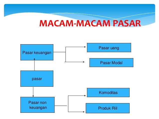 MACAM-MACAM PASAR pasar Pasar keuangan Pasar non keuangan Pasar uang Pasar Modal Komoditas Produk Riil