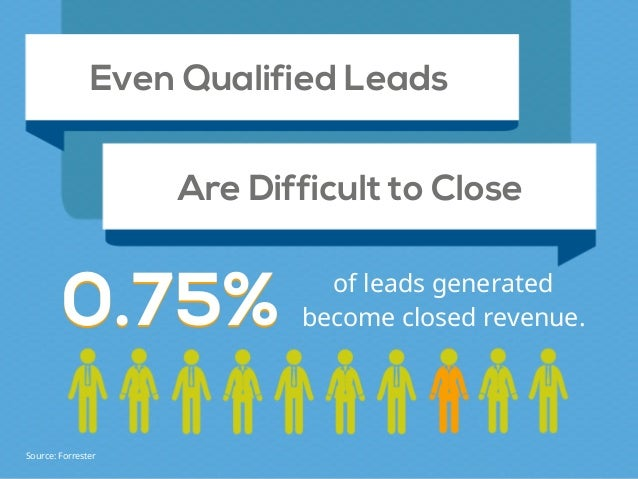 0.75% Even Qualified Leads Are Difficult to Close 0.75% of leads generated become closed revenue. Source: Forrester