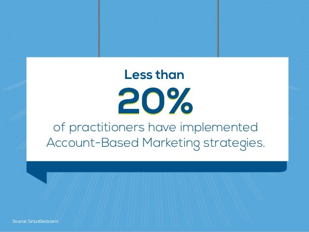 of practitioners have implemented Account-Based Marketing strategies. 20%20% Less than Source: SiriusDecisions
