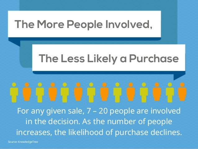 More People are Involved. More People are Involved. of B2B buyers have increased the number of stakeholders involved in th...
