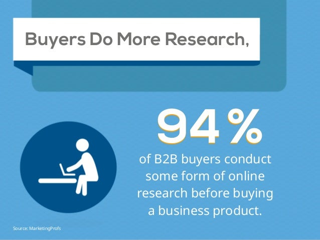 Buyers Do More Research, 9494%%of B2B buyers conduct some form of online research before buying a business product. Source...