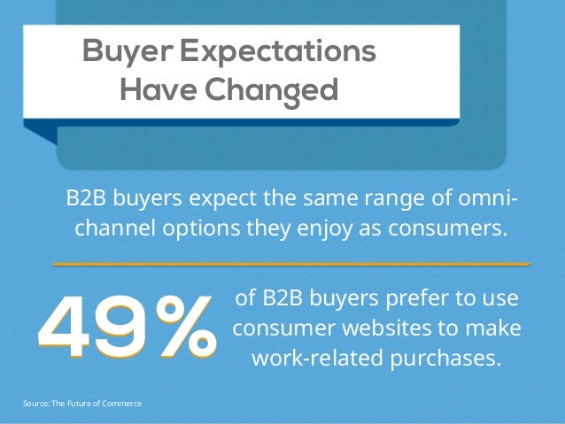 Buyer Expectations Have Changed B2B buyers expect the same range of omni- channel options they enjoy as consumers. 4949%%...