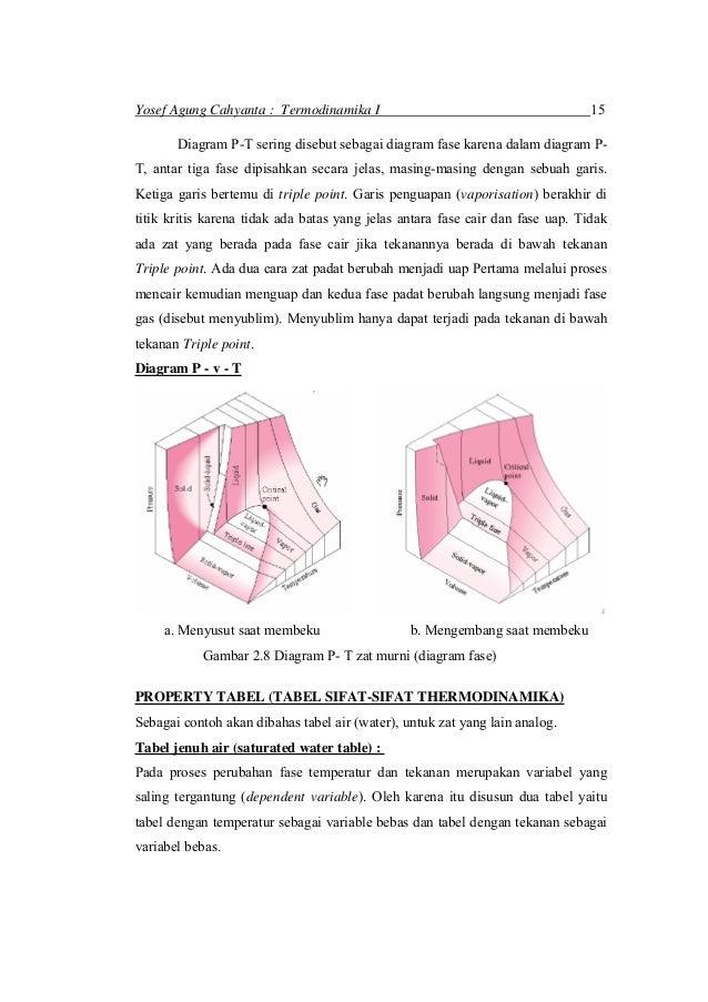 Termo1bab2 diagram fase 7 ccuart Choice Image