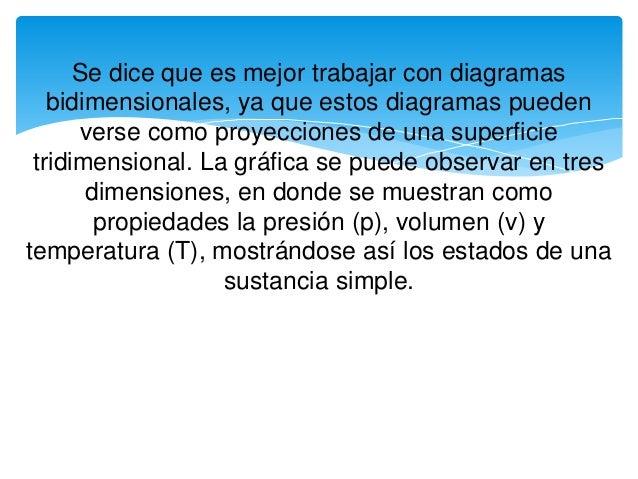 Se dice que es mejor trabajar con diagramas bidimensionales, ya que estos diagramas pueden verse como proyecciones de una ...