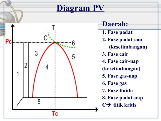 Termodinamika1 diagram pv daerah 1 fase padat ccuart Choice Image