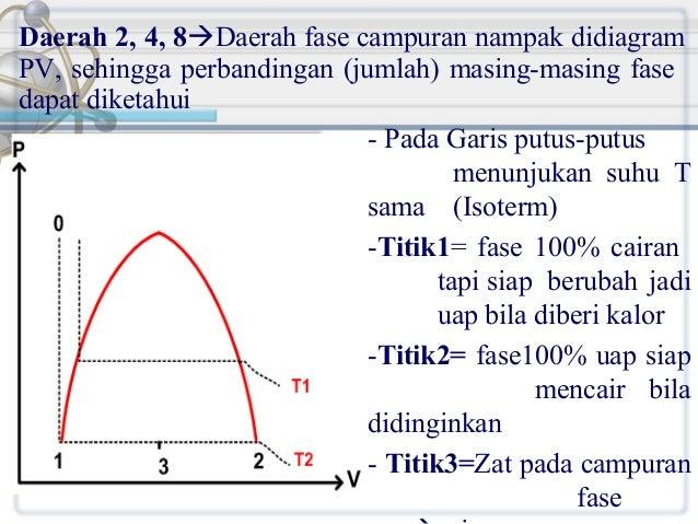 Daerah 2, 4, 8Daerah fase campuran nampak didiagram PV, sehingga perbandingan (jumlah) masing-masing fase dapat diketahui...