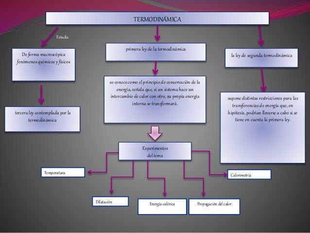 TERMODINÁMICA Estudia De forma macroscópica fenómenos químicos y físicos primera ley de la termodinámica se conoce como el...