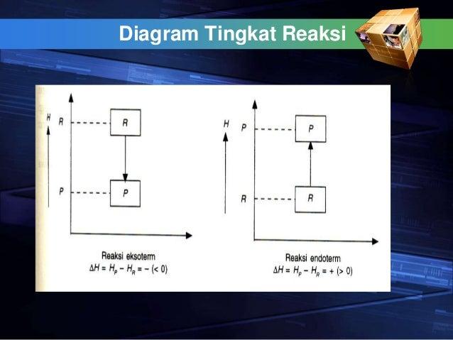 Termokimia 13 diagram tingkat ccuart Image collections