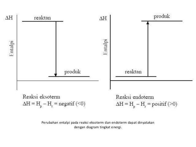 Termokimia 8 perubahan entalpi pada reaksi eksoterm dan endoterm dapat dinyatakan dengan diagram tingkat energi ccuart Gallery