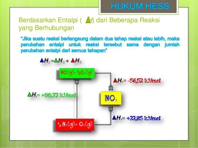 Termokimia hukum hess dan energi ikatan berdasarkan tabel entalpi pembentukan hf 3 contoh soal diketahui diagram siklus hess ccuart Choice Image