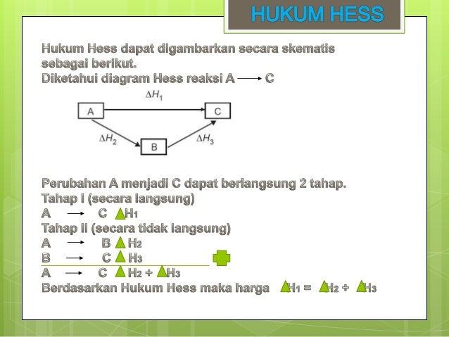 Termokimia hukum hess dan energi ikatan contoh soal ccuart Choice Image