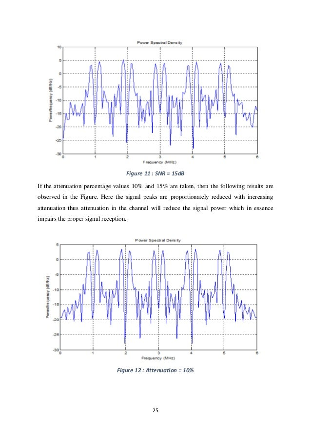 Cognitive radio thesis in matlab