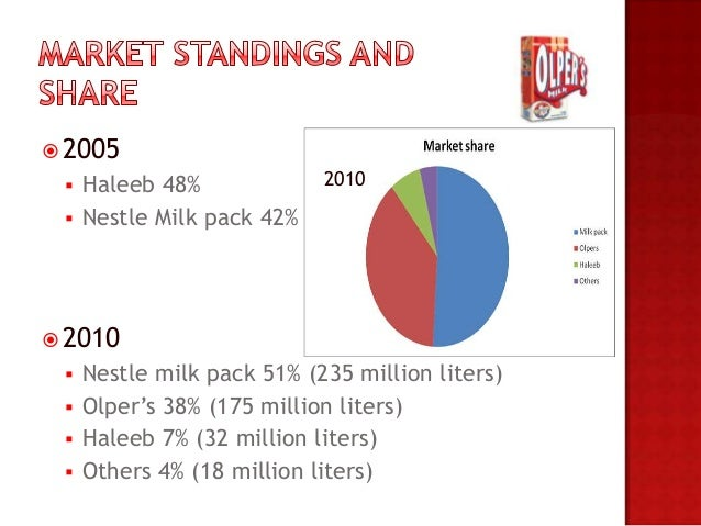 project on haleeb milk Blog is related to the reports and projects which is made by haleeb foods ltd was incorporated haleeb milk is not actually made but it is.