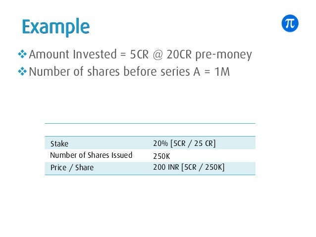 Example vAmount Invested = 5CR @ 20CR pre-money vNumber of shares before series A = 1M Stake 20% [5CR / 25 CR] Number of S...