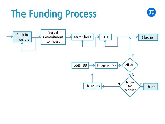 The Funding Process Pitch to Investors Verbal Commitment to Invest Term Sheet SHA Closure Legal DD Fix Issues Financial DD...