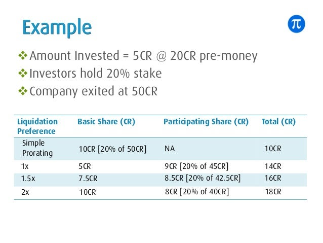 Example Liquidation Preference Basic Share (CR) Participating Share (CR) Total (CR) Simple Prorating 10CR [20% of 50CR] NA...