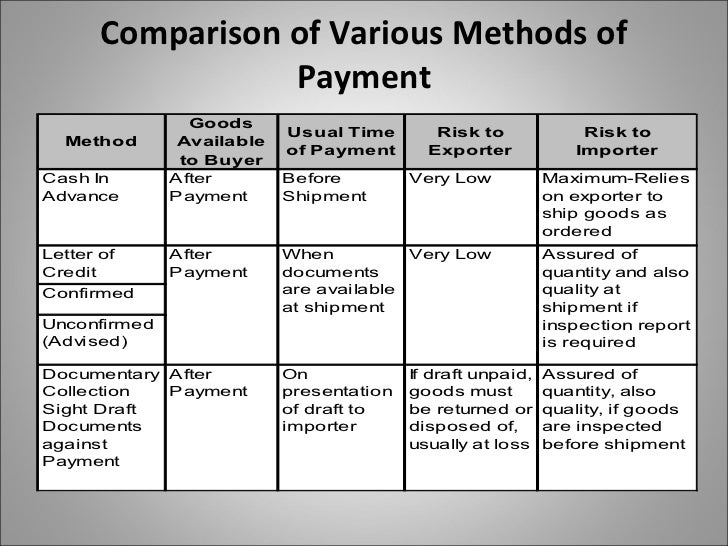 how to ask about payment terms