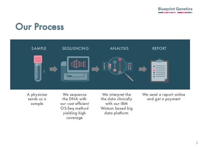 Tero pekka alastalo blueprint genetics stanford engineering jan tero pekka alastalo blueprint genetics stanford engineering jan 4 2016 malvernweather Images