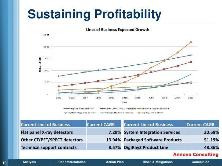 Sustaining Profitability          Current Line of Business           Current CAGR          Current Line of Business       ...
