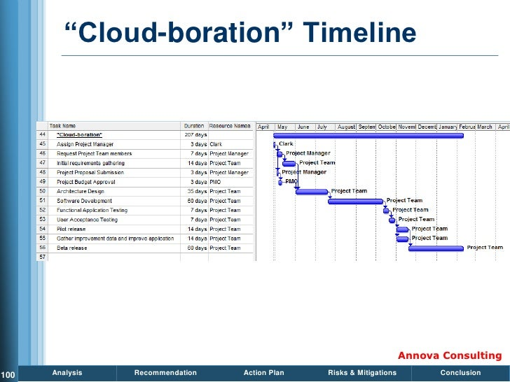 ―Cloud-boration‖ Timeline                                                                           Annova Consulting 100 ...