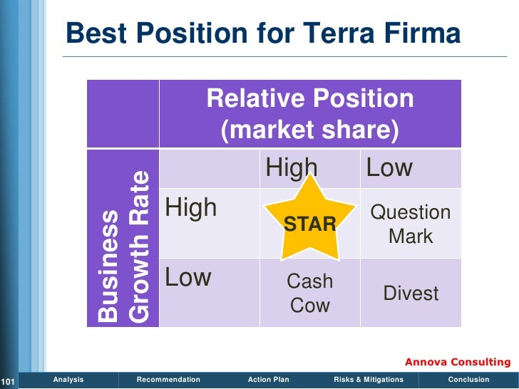Best Position for Terra Firma                                           Relative Position                                 ...