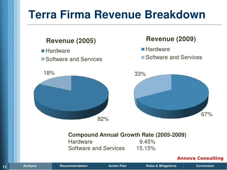 Terra Firma Revenue Breakdown                  Revenue (2005)                               Revenue (2009)                ...