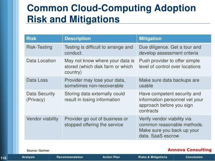 Common Cloud-Computing Adoption          Risk and Mitigations         Risk                   Description                  ...