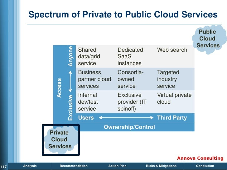 Spectrum of Private to Public Cloud Services                                                                              ...