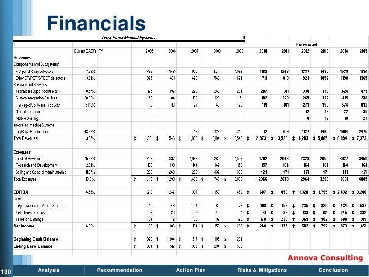 Annova Consulting - Final Presentation