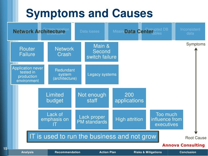 Symptoms and Causes                          Communication                                              Corrupted DB      ...