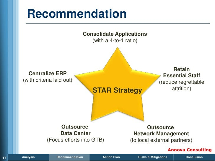 Recommendation                                   Consolidate Applications                                      (with a 4-t...