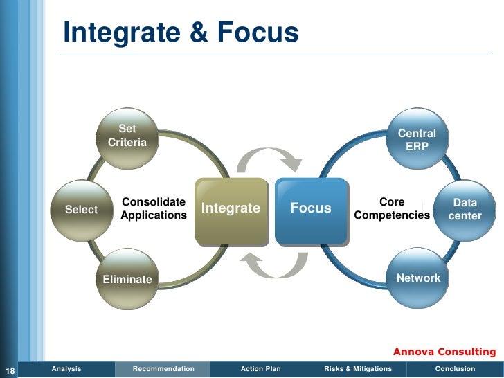 Integrate & Focus                      Set                                                              Central           ...