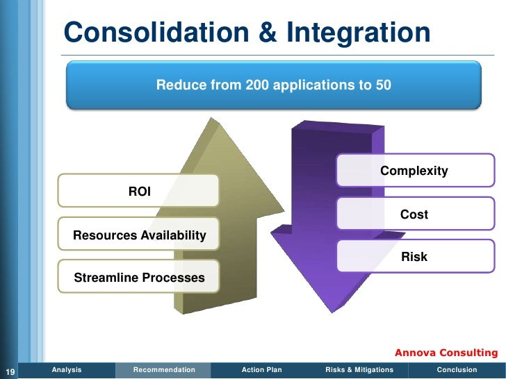 Consolidation & Integration                          Reduce from 200 applications to 50                                   ...