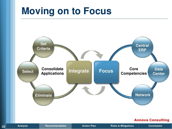 Moving on to Focus                      Set                                                              Central          ...