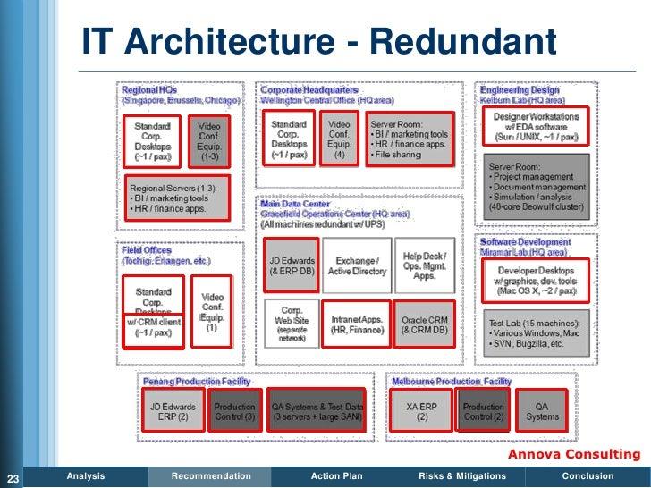 IT Architecture - Redundant                                                                          Annova Consulting 23 ...