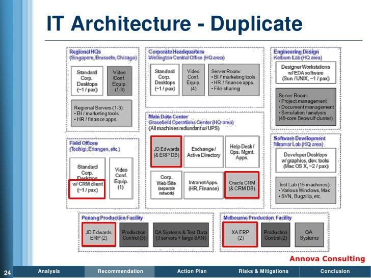 IT Architecture - Duplicate                                                                          Annova Consulting 24 ...