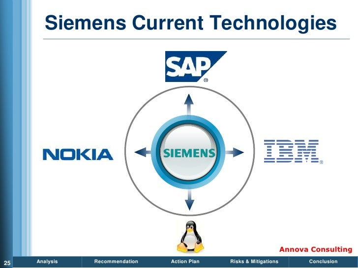 Siemens Current Technologies                                                                          Annova Consulting 25...