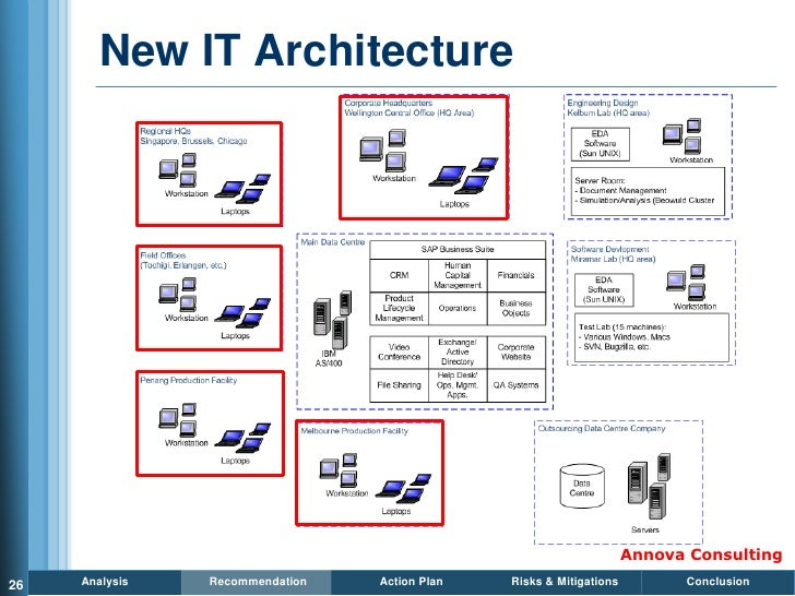 New IT Architecture                                                                          Annova Consulting 26   Analys...