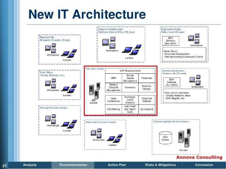New IT Architecture                                                                          Annova Consulting 27   Analys...