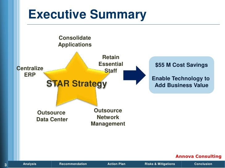 Executive Summary                     Consolidate                     Applications                                        ...