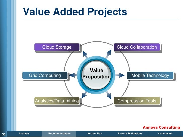 Value Added Projects                      Cloud Storage                       Cloud Collaboration                         ...