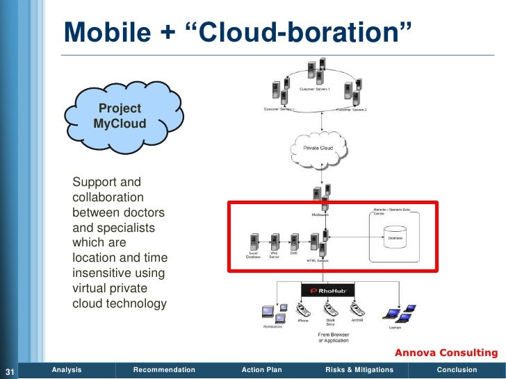 Mobile + ―Cloud-boration‖                  Project                 MyCloud              Support and           collaboratio...