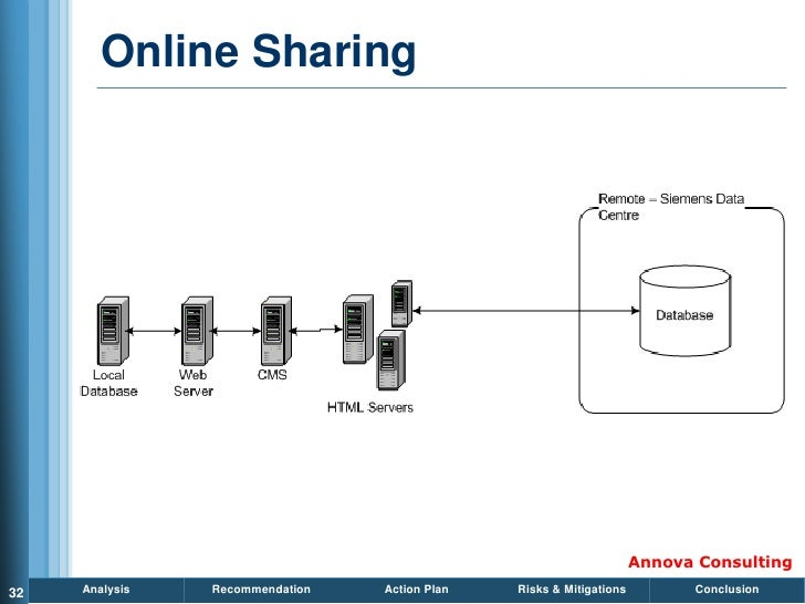 Online Sharing                                                                          Annova Consulting 32   Analysis   ...