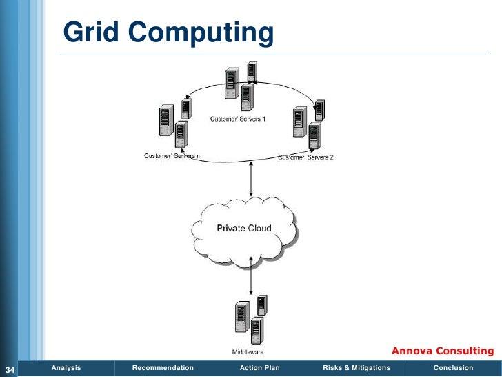 Grid Computing                                                                          Annova Consulting 34   Analysis   ...