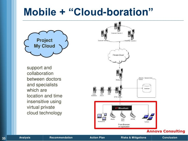 Mobile + ―Cloud-boration‖                   Project                 My Cloud              support and           collaborat...