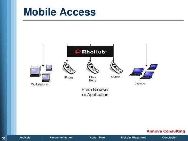 Mobile Access                                                                          Annova Consulting 36   Analysis   R...